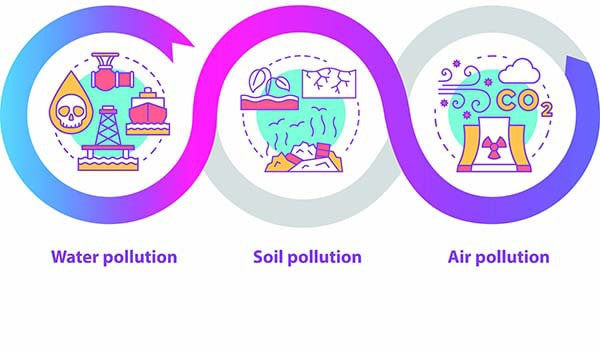 water pollution and water waste